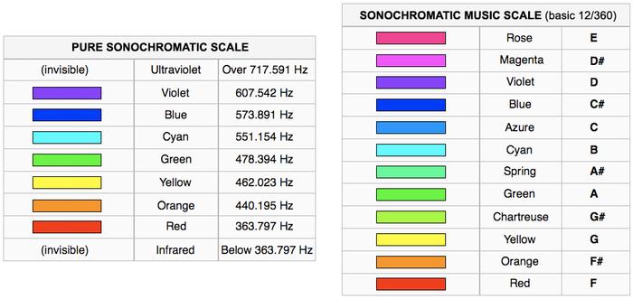 Harbisson's Sonochromatic Scales.png