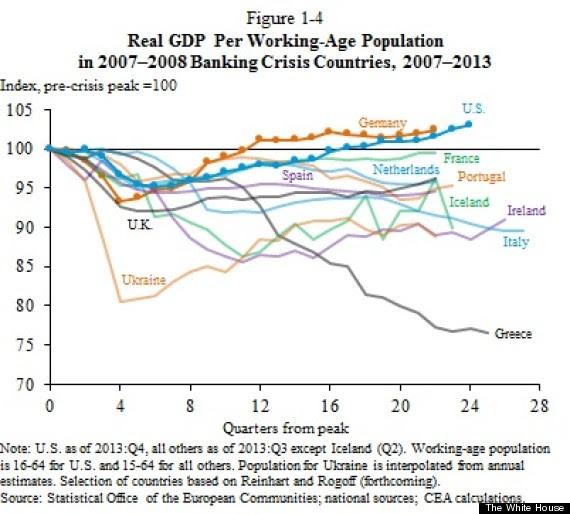 us economic recovery