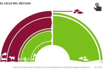 El metano amenaza la lucha contra el cambio climático