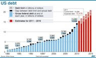 Chart plotting a history of US debt from 1980, including estimates to 2016