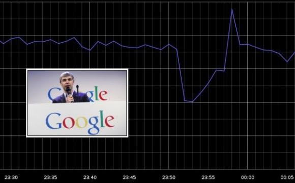 El 40% del tráfico de Internet disminuyó cuando los servicios de Google cayeron. (GoSquared / Reuters)