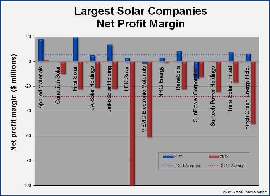 Energía Solar, Energía Eólica,Energías Alternativas, inflación,economía,petroquímicos,eólica,petróleo,Financiero,mercado ,oportunidad de inversión atractiva