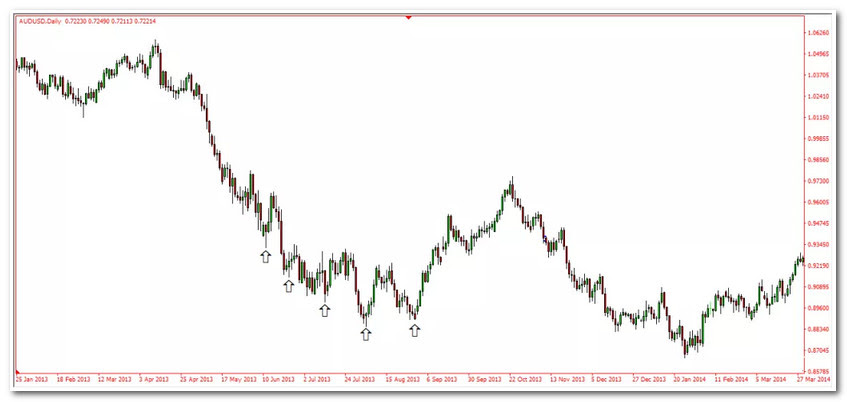 🎓 EDU 3 of Here is What Moves the Forex Market 📈 for FX:EURUSD by MujkanovicFX — TradingView