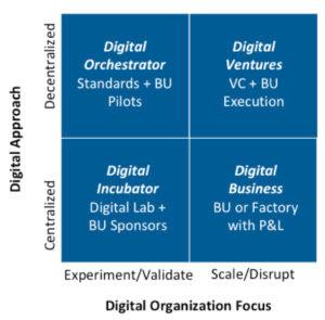 Digital-Incubator