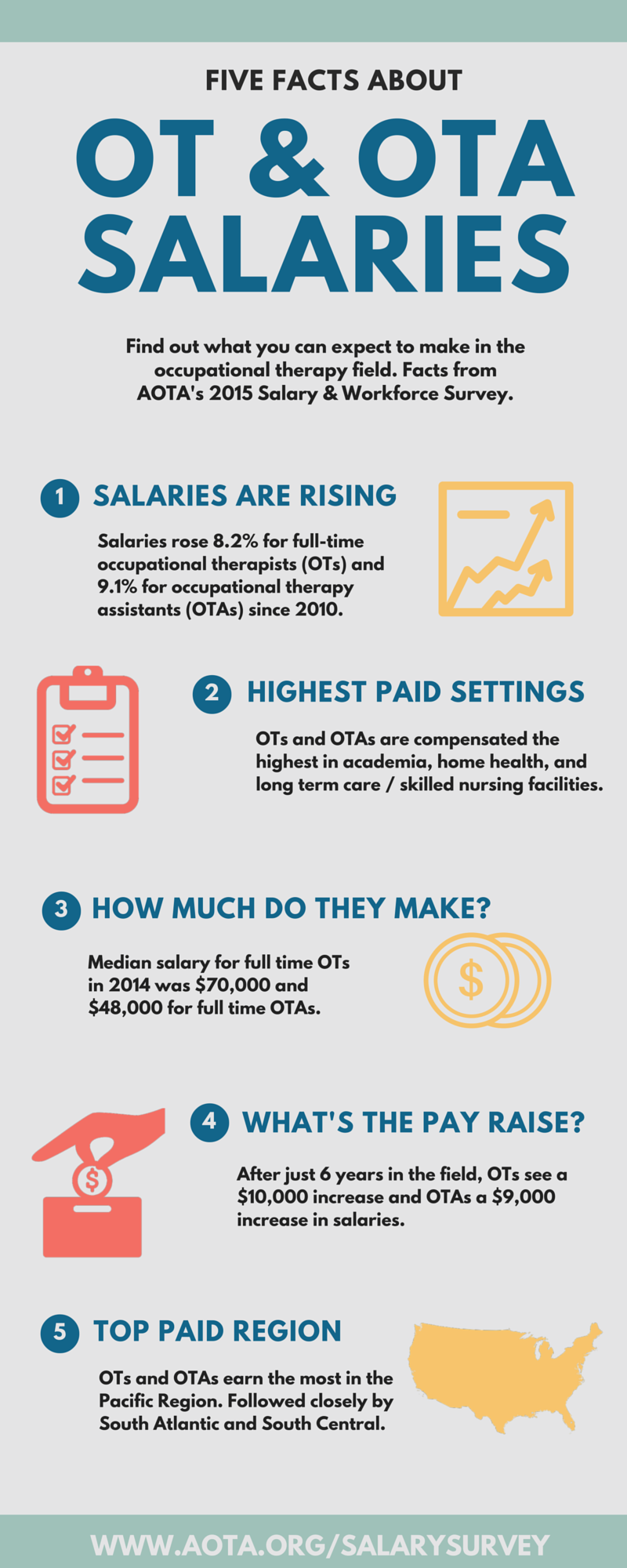 Five Facts About OT & OTA Salaries Infographic - AOTA
