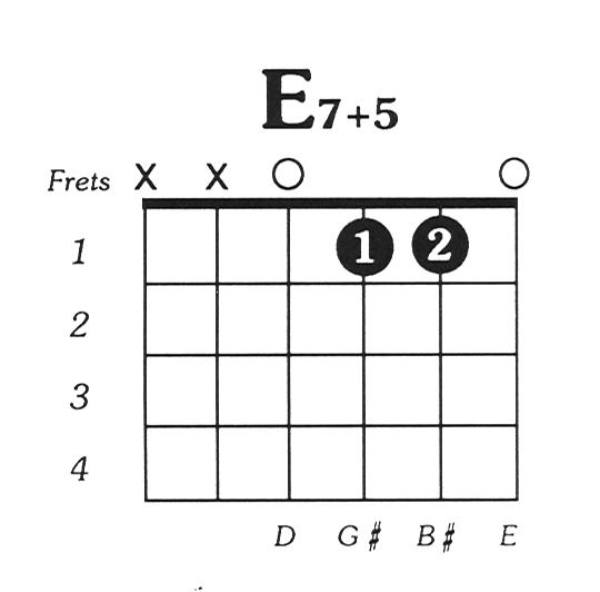 E7aug5 Guitar Chord