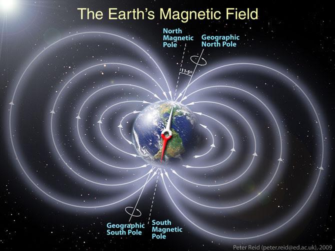 campo_magnético_terrestre
