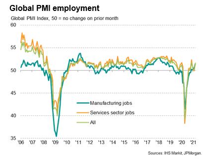 Global Employment Growth Near 2-Year High In March