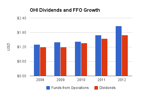 OHI Dividends