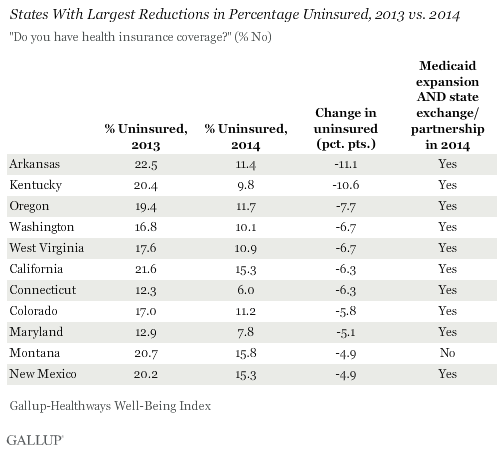 States With Largest Reductions in Percentage Uninsured, 2013 vs. 2014