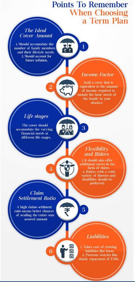 Why buy Max Life Insurance Online Term Plan?