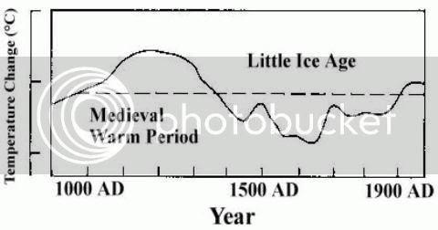 unfortunate medieval global warming
