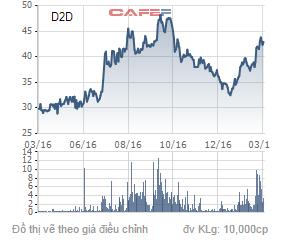 Diễn biến giá cổ phiếu D2D trong 1 năm qua