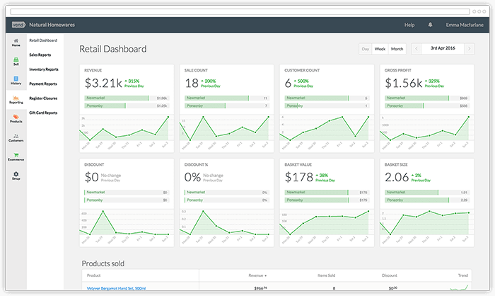 POS Reporting & Analytics for Retailers | Vend POS Software