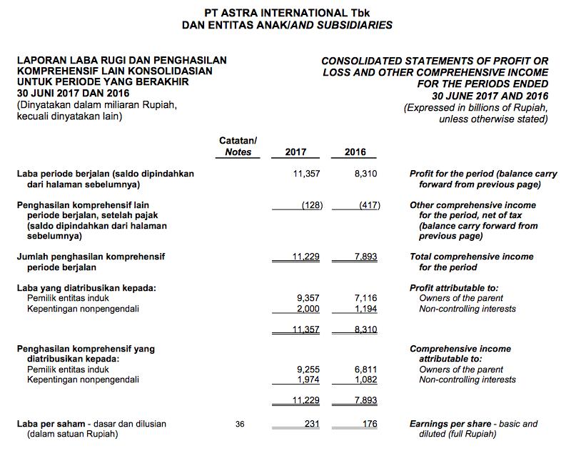Contoh Laporan Keuangan Bursa Efek Indonesia Kumpulan Contoh Laporan