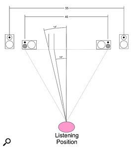 Don't get your percentages confused with absolute measurements! When setting your speakers further apart, the placement of a  panned source will inevitably change in degrees/distance, but not in terms of the relative distance from the centre to the extreme of the stereo panorama.