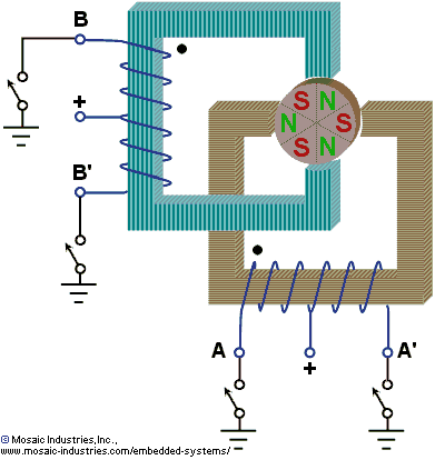 Controlling Stepper Motors Using Power Io Wildcard C Library Functions And Mosfet Drivers For Four Phase Six Wire Unipolar Permanent Magnet Stepper Motor