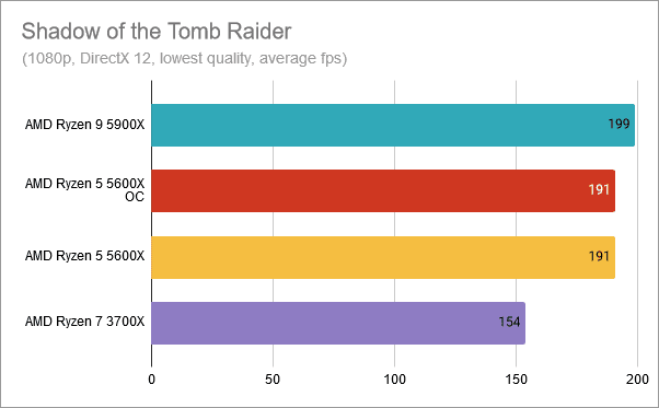 Shadow of the Tomb Raider: AMD Ryzen 5 5600X overclockeado a 4.8 GHz
