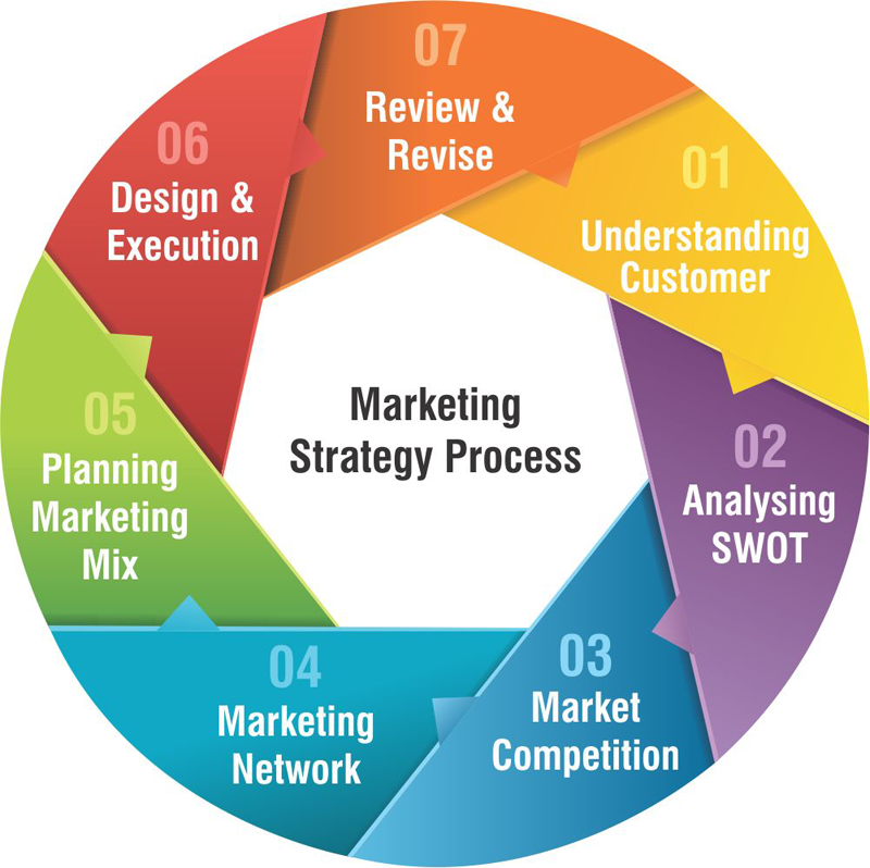 You Need to Have a Game Plan Marketing Strategy
