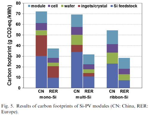 Carbon footprints solar cells produced in china and europe