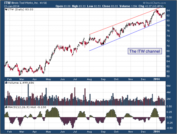 1 yr. chart of ITW (Illinois Tool Works, Inc)