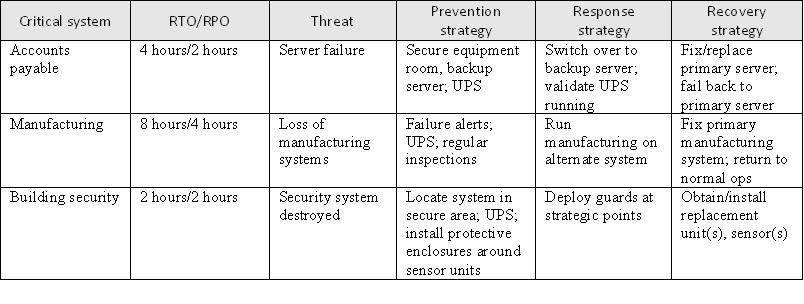 Top Disaster Recovery Plan Template 804 x 304 · 51 kB · jpeg