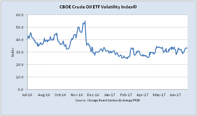 low volatility in oil