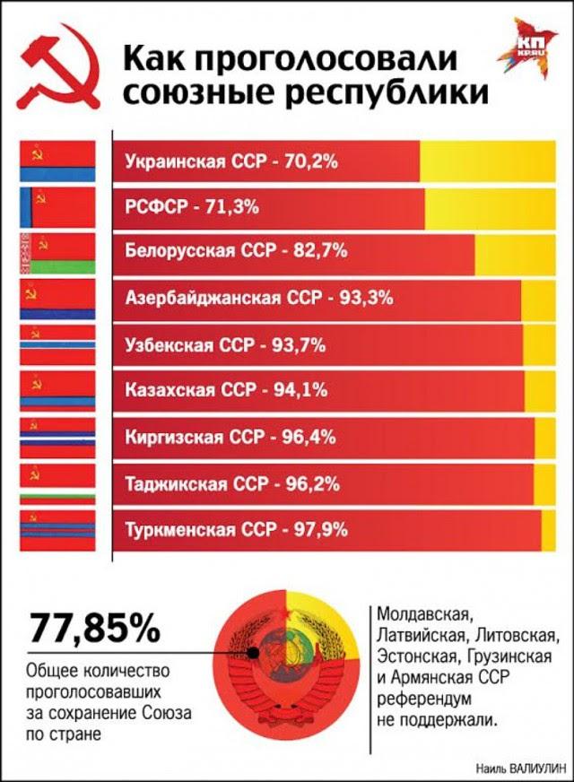 Как бы мы жили сейчас, если бы СССР сохранился?.