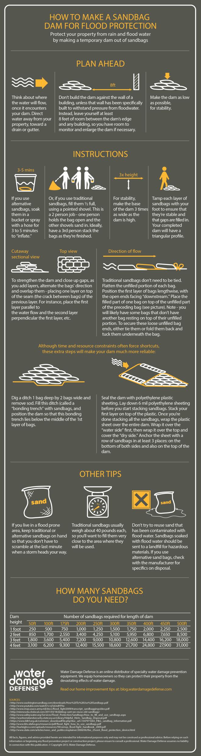 Infographic: How to Make a Sandbag Dam For Flood Protection #infographic