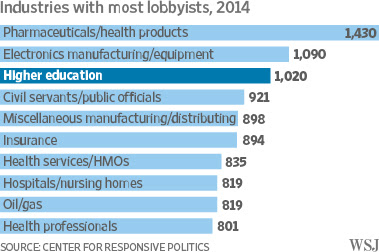 Industries With Most Lobbyists 2014