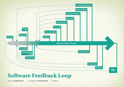 Software value feedback loop