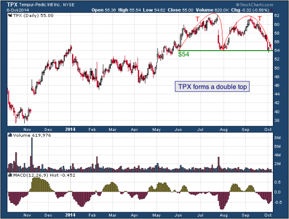1-year chart of Sealy (NYSE: TPX)