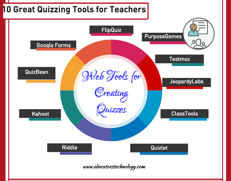 10 Great Web Tools for Creating Digital Quizzes ...