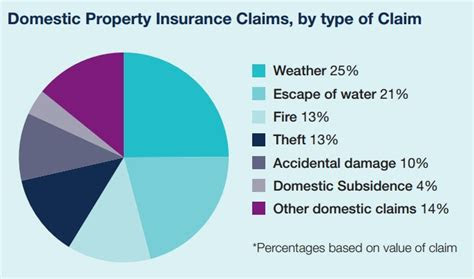home insurance claims rejected  uk flooding