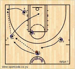 mundobasket_offense_plays_vszone_argentina_01a