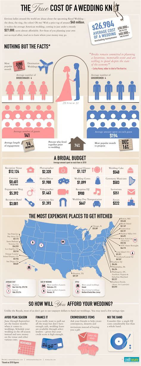 Infographic: How Much Does The Average Wedding Cost