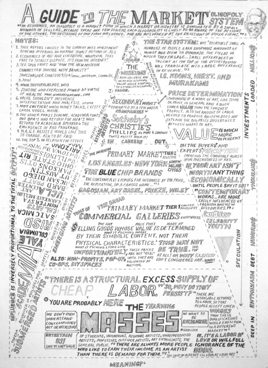 "William Powhida, ""A Guide to the Market Oligopoly System"" (2010), graphite on paper, 11 x 14 in (courtesy of the artist)"