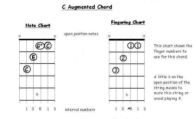 FreeGuitarCourse.com Triad Chord Construction for Guitar Part 3