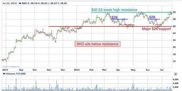 1-year chart of BKD (Brookdale Senior Living, Inc.)