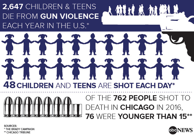 Image result for Impact of gun violence on young people