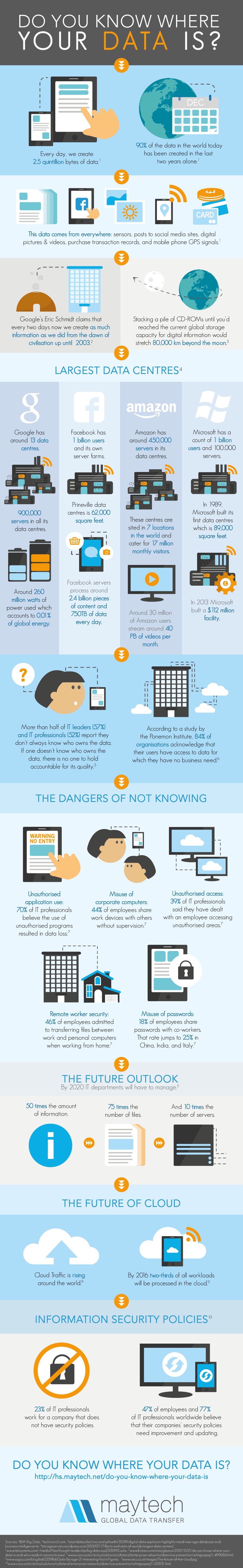 Infographic: Do you know where your data is? #infographic