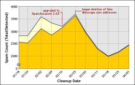 Chart of spam levels