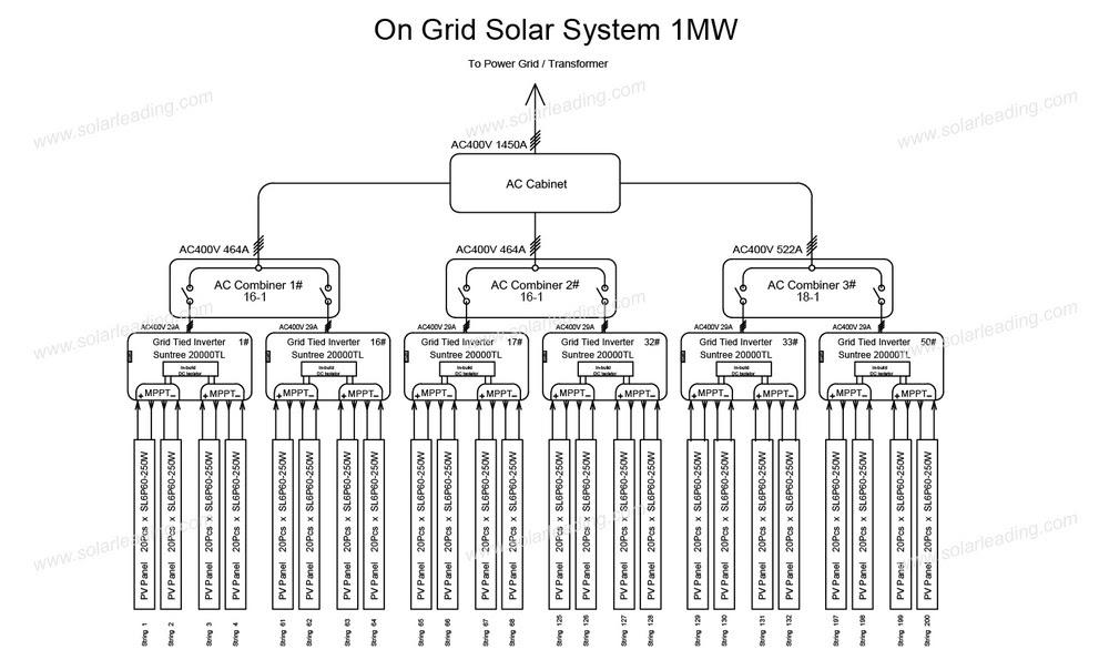1 Mw Solar Power Plant Block Diagram Full Hd Version Block Diagram Circular Diagram Origineworkingaussies Fr