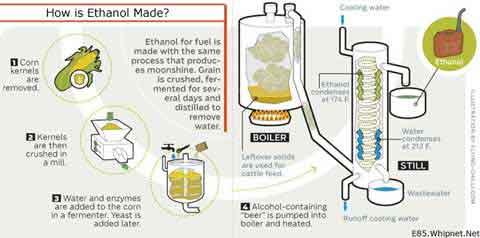 E85 Grain Alcohol In Your Tank