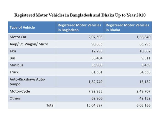 Registered Motor Vehicles in Bangladesh and Dhaka Up to 2010