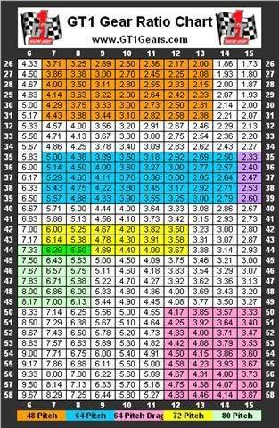 Slot it gear ratio chart
