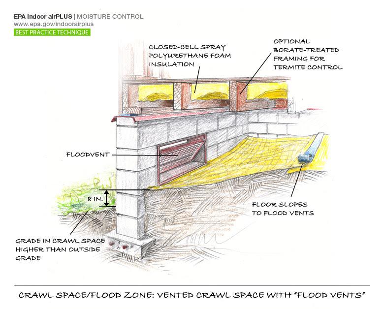 crawlspace floozone epa