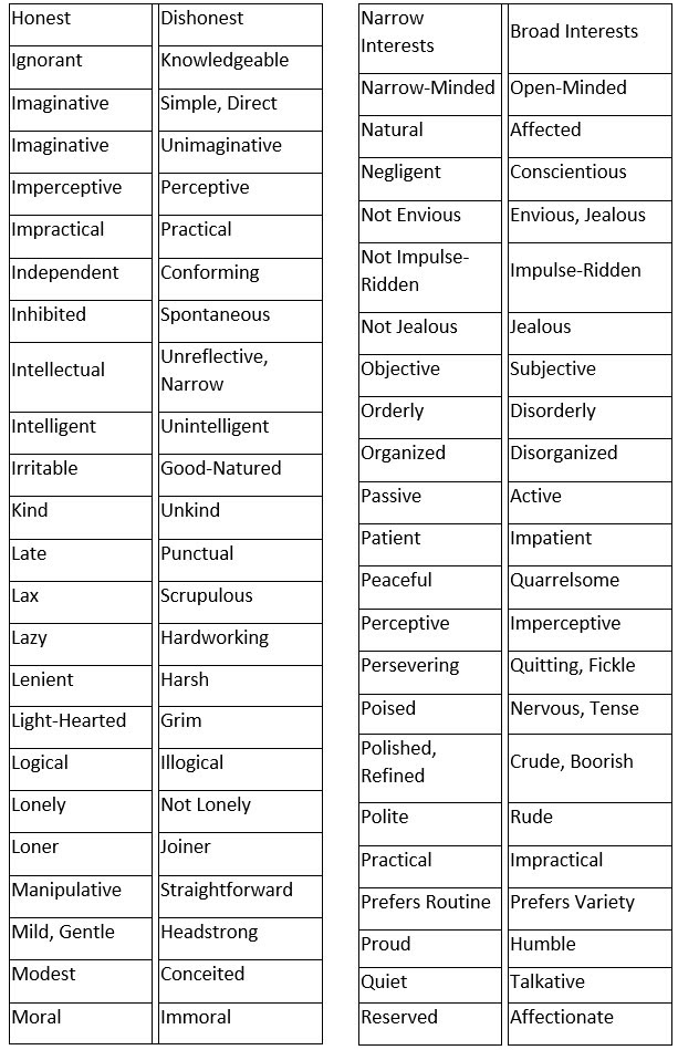 Character And Personality Adjectives Lists Of Opposites Learn