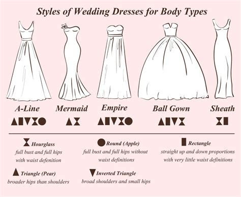 What types of wedding dresses are there?