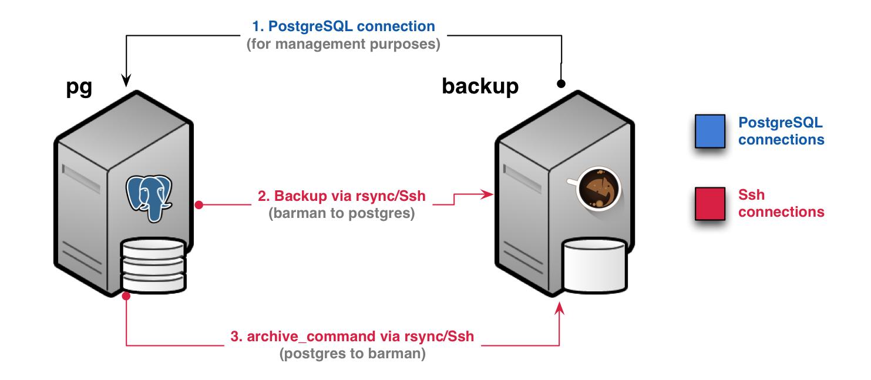Scenario 2 - Backup via rsync/SSH
